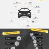 Quelles marques de voitures séduisent le plus les français ?